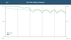 HP Elite x3: GFXBench battery test
