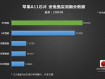 Alleged A11 Antutu benchmark results. (Source: Weibo via wccftech)