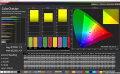 ColorChecker (profile: Photo, target color space: AdobeRGB)
