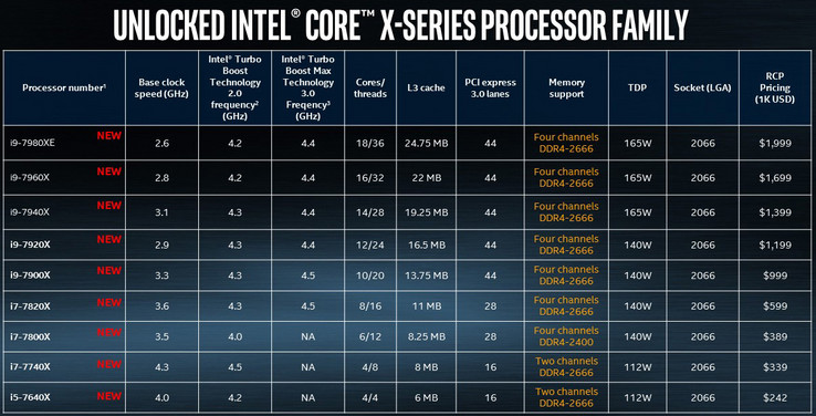 Intel has also released an official CPU chart. (Source: Intel)