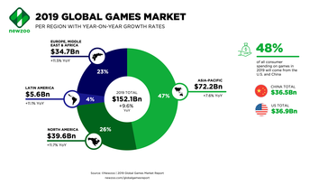 Some more stats from the games market analysis. (Source: NewZoo)