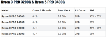 Ryzen PRO G-Series (Source: Tom's Hardware)