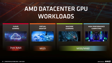 Navi and cloud gaming. (Image source: AMD)