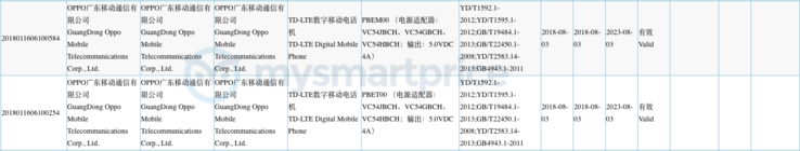More of the new 3C document, which is associated with new Oppo devices. (Source: 3C)