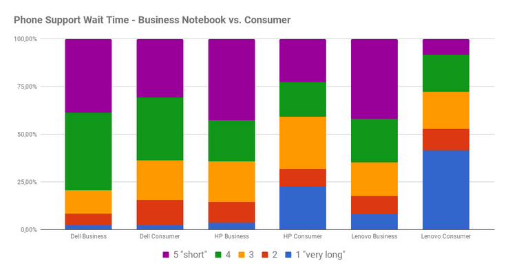 Phone support: wait times consumer vs. business