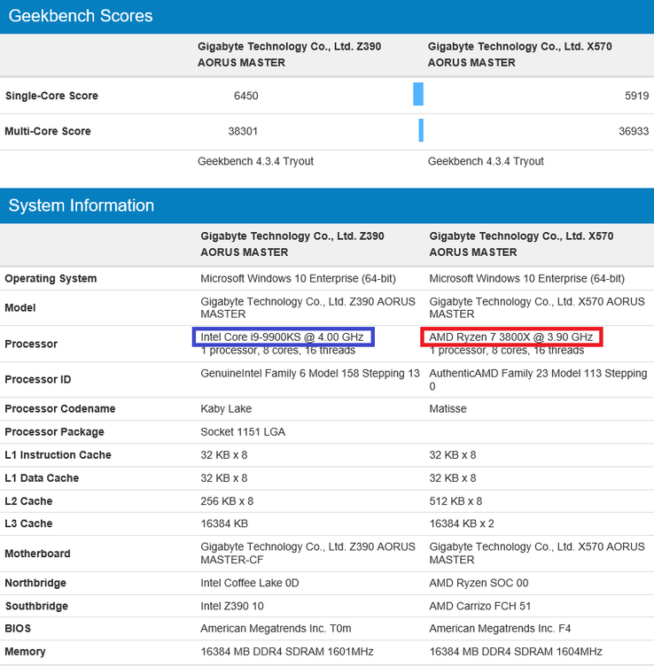 Latest comparison. (Image source: Geekbench)