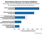 A sizeable proportion of eligible consumers are still wary about smart-home products. (Source: Parks Associates)