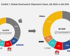 The smarwatch market at the end of 2020 compared to 2019. (Source: Counterpoint Research)