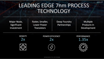 The 7nm process affords higher densities, performance, and power efficiency. (Source: AMD)