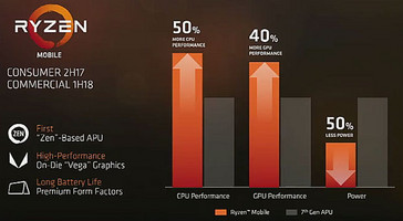 Ryzen Mobile APUs feature an on-die Zen CPU and a Vega GPU. (Source: PC Perspective)