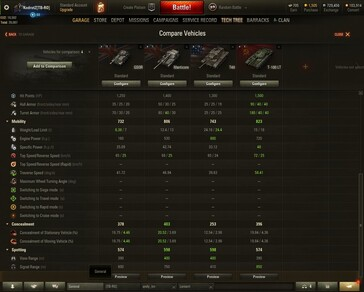World of Tanks 1.6 high-tier British light tanks compared 2 (Source: Own)