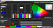 CalMAN color-space coverage - Vivid (warm) (DCI P3)