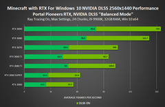 Minecraft with RTX 1440p - DLSS Balanced mode. (Source: NVIDIA)