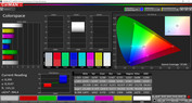 CalMAN color space – AdobeRGB