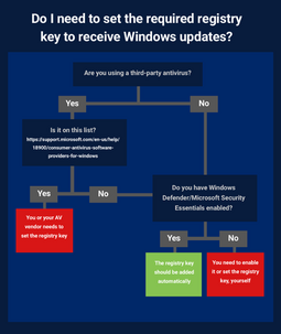 Flowchart to check if you need to set a registry key to receive Meltdown and Spectre mitigation from Microsoft. (Source: Barkly Blog)