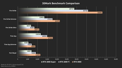 3DMark results (Image Source: Bilibili)