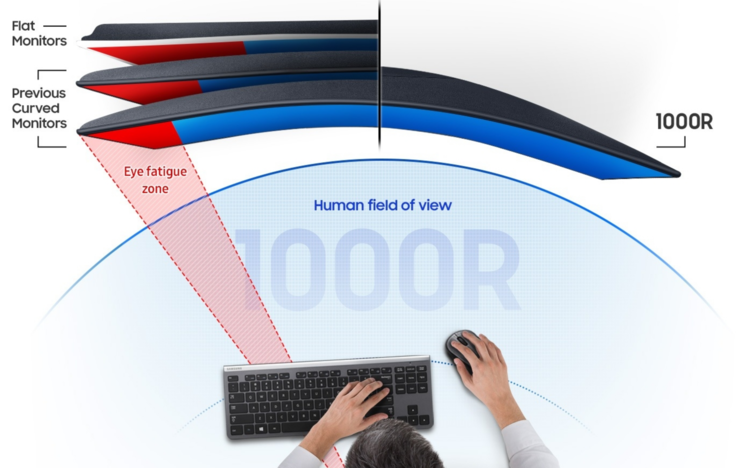 The 1000R curve is said to reduce eye strain according to Samsung's research. (Source: Samsung)