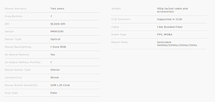 Corsair IronClaw RGB specifications. (Source: Corsair)