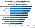 Broadband service awareness and uptake in the US. (Source: Parks Associates)