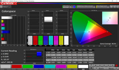 CalMAN: Colour Space – Default