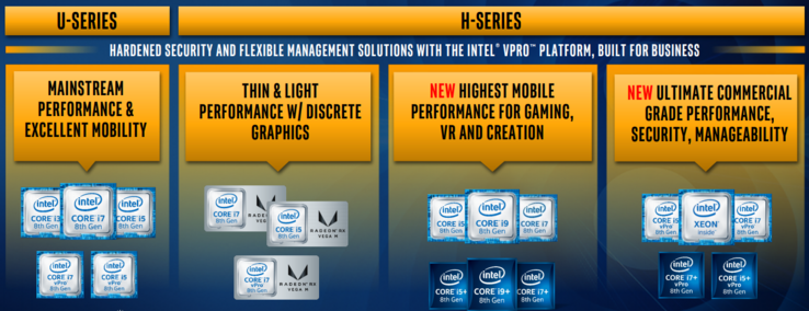 Intel's 8th generation now caters to almost every mobile computing segment. (Source: Intel)