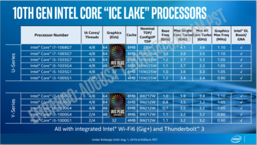 (Source: Intel) Note: Graphics max freq. should be in GHz.