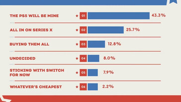 Poll results. (Image source: YouTube - IGN/Reddit)