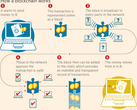 Infographic showing how the blockchain works with cryptocurrencies. (Source: Oxfam/Financial Times)