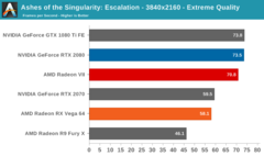 Radeon VII - Ashes: Escalation 4K Extreme. (Source: Anandtech)