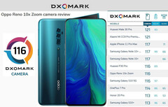 Oppo Reno 10x Zoom: More than another Sony IMX586 clone? (Image source: DxOMark)