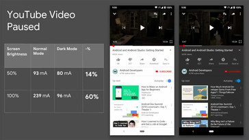 Power draw comparison between White and Dark Modes in YouTube. (Source: Android Dev Summit 2018)