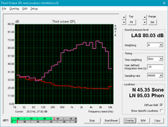 GS43VR (Red: System idle, Pink: Pink noise)