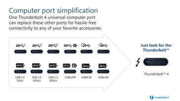 A Thunderbolt 4 port can support all of the platform's functions. (Source: Intel)
