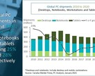 A 2020 PC market infographic. (Source: Canalys)