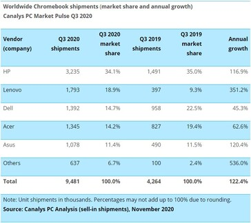 Growth and market share for Chromebooks. (Source: Canalys)