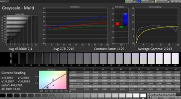 CalMAN: Greyscale – Wide colour gamut profile, sRGB target colour space