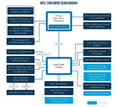 The Intel Z390 chipset diagram. (Source: Intel / Benchlife)