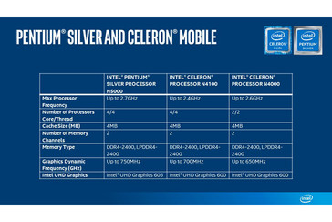 Spec sheet for mobile Pentium Silver and Celeron. (Source: Intel)