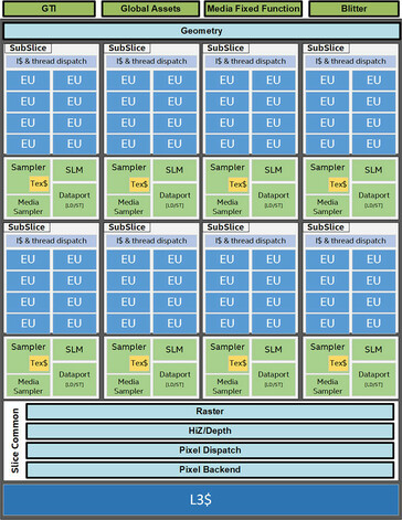 The driver INF list, along with the architecture of a top-end Intel Gen11 GPU. (Source: TechPowerUp)