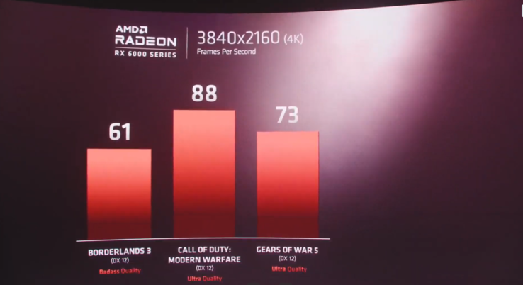 AMD Radeon RX 6000 series and Ryzen 9 5900X preliminary game benchmarks. (Image Source: AMD livestream)