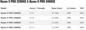 Ryzen PRO GE-Series(Source: Tom's Hardware)