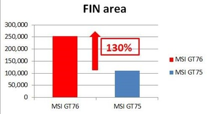 The GT76's fin surface area is 130% higher than last year's GT75.