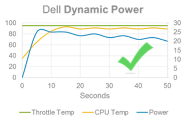 Dynamic Power Mode implements dynamic power limits without exceeding the throttle limit. (Source: Dell)