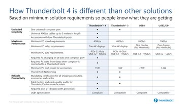 Comparison between Thunderbolt 4 and other USB protocols. (Source: Intel)