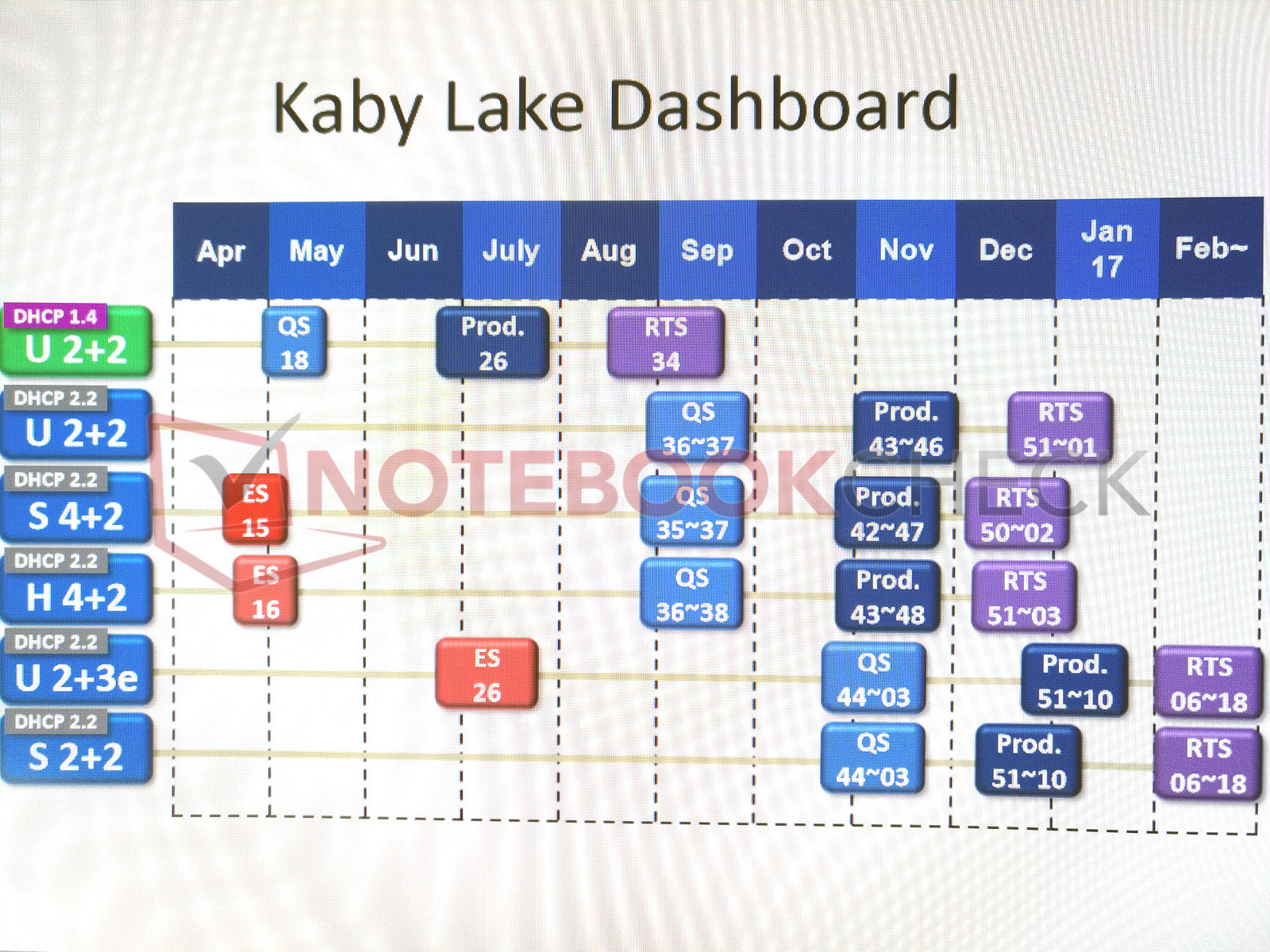 Intel: Detailed Kaby Lake Road Map leaked - NotebookCheck