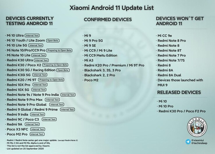 Latest Android 11 list. (Image source: @erdilS via PiunikaWeb)