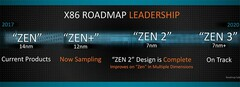 The AMD Zen timeline. (Source: AMD)