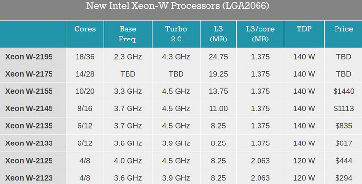A closer look at the specs reveals the similarities between these CPUs and the Core i9 models. (Source: Anandtech)