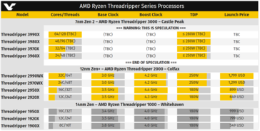 Expected Threadripper 3 core counts and TDP specs. (Source: Videocardz)