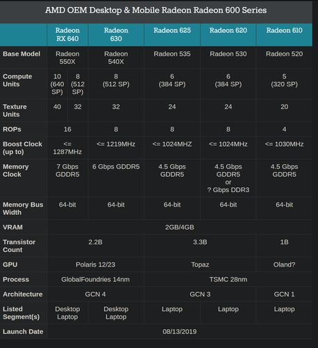 Spec breakdown (Source: Anandtech)